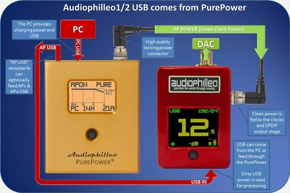 Audiophilleo 2 + PurePower