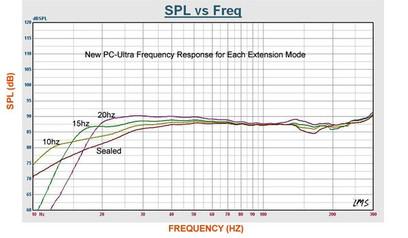 Subwoofer SVS PC13-Ultra