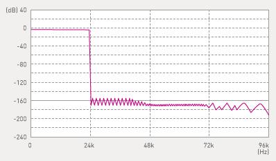 Graph of Ultra Low Distortion Oversampling Digital Filter