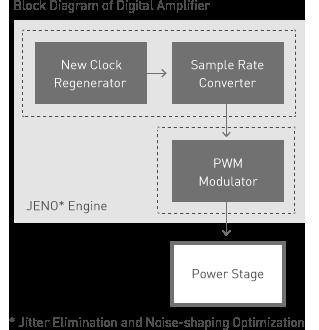Block Diagram of Digital Amplifier