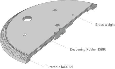 Concept of Three-layered Turntable Platter
