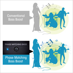 Image result for Phase Matching Bass Boost