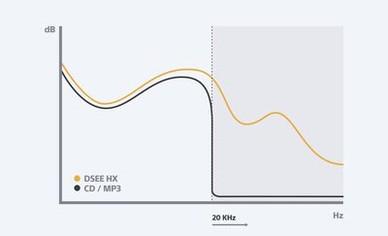 DSEE HX upscaling graph