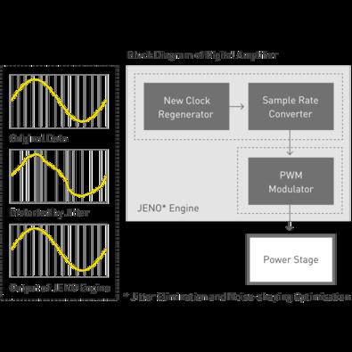 Concept of JENO Engine, Block Diagram of Digital Amplifier