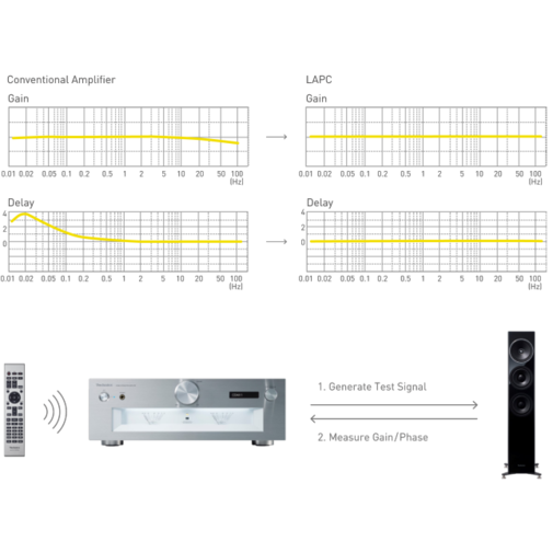 Concept of LAPC, Gain and Delay by Conventional Amplifier / LAPC