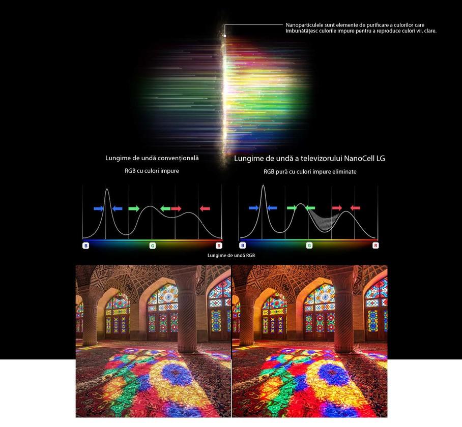 Graficul spectrului RGB filtrează culorile terne și imaginile Compararea purității culorilor între tehnologia convențională și NanoCell