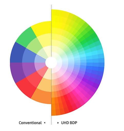 Spectru de culori realist